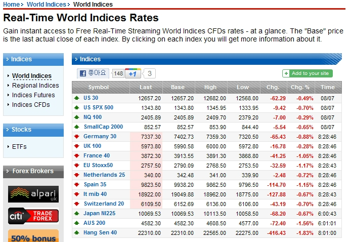 Forexpros indices world
